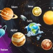 Solar system of planets...