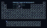 Neon periodic table of the elements