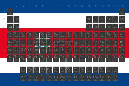 Periodic Table of Elements overlayed on the flag of Costa Rica