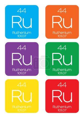 Informative Illustration of the Periodic Element - Ruthenium