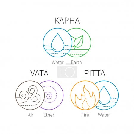 Illustration for Ayurveda vector elements and doshas. Vata, pitta, kapha doshas with ayruvedic elements icons. Ayurvedic body types. Template for ayurvedic infographic and web site, doshas symbols for banners - Royalty Free Image