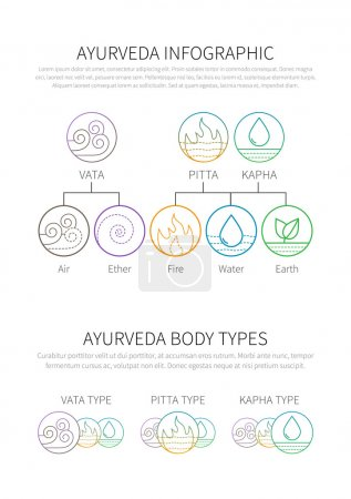 Illustration for Ayurveda vector illustration doshas vata, pitta, kapha thin linear icons. Ayurvedic body types infographic template. - Royalty Free Image