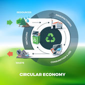 Cyklická ekonomika ilustrace