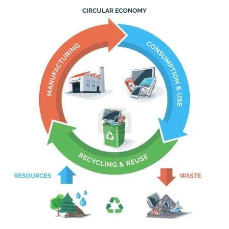 Circular Recycling Economy
