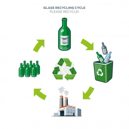 Glass recycling cycle illustration