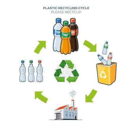 Illustration pour Cycle de vie du recyclage des bouteilles en plastique illustration simplifiée du schéma en style de bande dessinée - image libre de droit