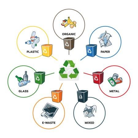 Illustration pour Illustration des catégories de déchets organiques, papier, plastique, verre, métal, déchets électroniques et déchets mixtes avec bacs de recyclage. Types de déchets ségrégation concept de gestion du recyclage. Les largeurs de ligne sont modifiables dans une couche séparée - image libre de droit