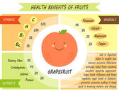 Cute infographic page of health benefits of grapefruit like vitamins minerals nutrients