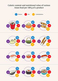 Nutrition value of various asian food products infographics vector