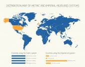 Distribution map of metric and imperial measures systems