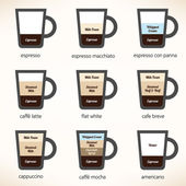 Recipes for the most popular types of coffee Vector illustration
