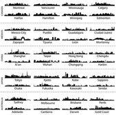 Panoramata města Kanady, Mexika, Číny, Japonska a Austrálie