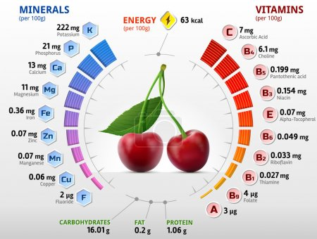 Vitamins and minerals of cherry fruit