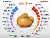 Vitamins and minerals of potato tuber