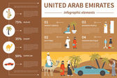 United Arab Emirates infographic