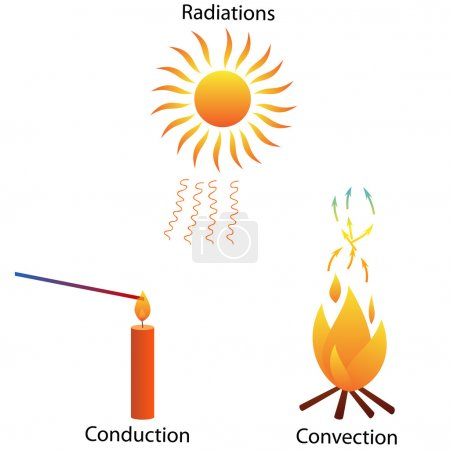 Illustration of three different modes of heat tran...