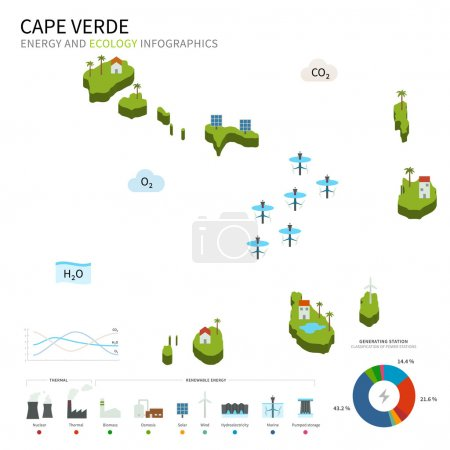 Energy industry and ecology of Cape Verde
