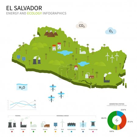 Energy industry and ecology of El Salvador
