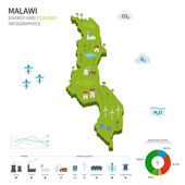 Energy industry and ecology of Malawi