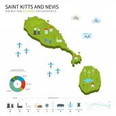 Energy industry ecology of Saint Kitts and Nevis