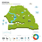 Energy industry and ecology of Senegal