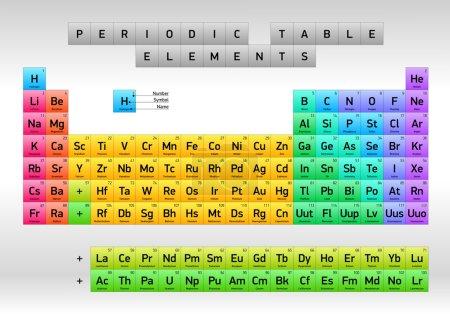 Periodic Table of Elements Dmitri Mendeleev, vector design, minimal version