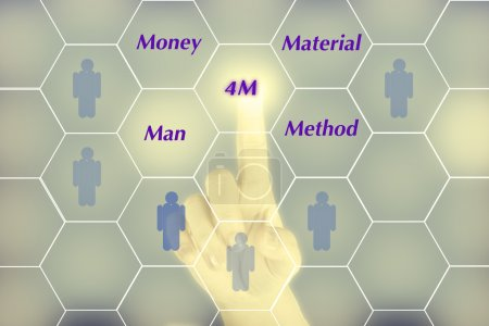 "Hand pushing ""4M"" button show business concept"