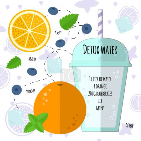 Recipe detox water