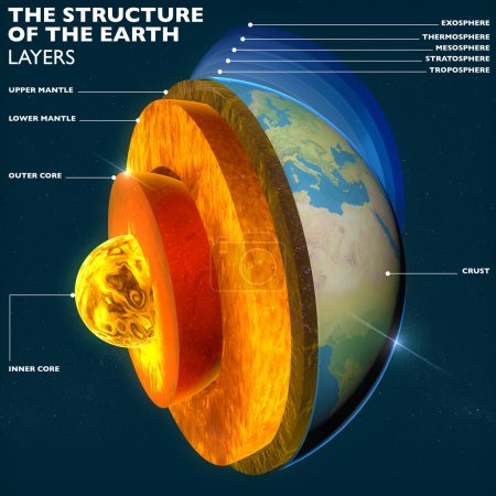Photo pour Structure of the Earth. Earth's core, section layers earth and sky, split, geophysics. Elements of this image are furnished by NASA - image libre de droit