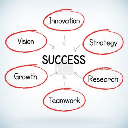 Business strategy handwritten