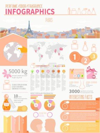 Perfume,fragrance infographics