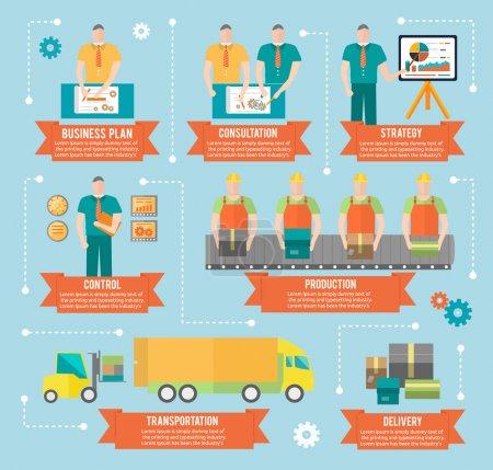 Illustration pour Processus de création de biens plan d'affaires stratégie de consultation contrôler le transport de la production et la livraison dans la conception plate. Processus de production d'usine en infographie - image libre de droit