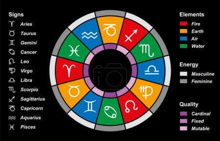 Illustration for The twelve astrological signs of the zodiac, color divided into elements (fire, earth, air, water), energy (masculine, feminine) and quality (cardinal, fixed, mutable). Vector on black background. - Royalty Free Image