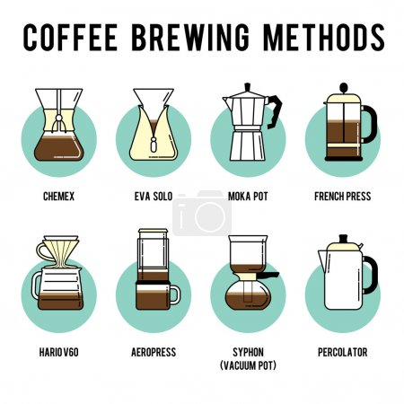 Coffee brewing methods icons set