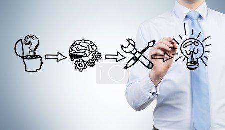 Brain generating ideas