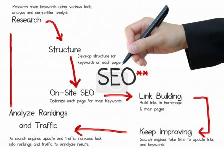 Business hand writing SEO process