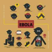 Flat style vector of Ebola signs and symptoms