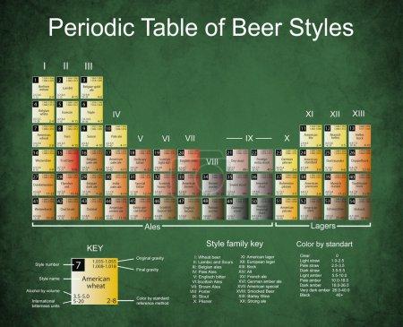 Photo pour Tableau périodique des styles de bière Vieux papier avec bords sombres, taches et fissures . - image libre de droit