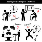 Spondylosis and Spondylolisthesis and Surgical Treatment Pictogram  ( Old man suffer to low back pain ( lumbar pain ) , He was checked up and operated , Spine was internal fixed by plate and screw )