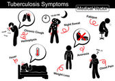 Tuberculosis symptoms ( Chronic cough  Hemoptysis  Night sweat  Fatique  Fever  Weight loss  Anorexia  Chest pain  etc )