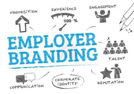 Concepto de marca del empleador
