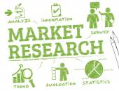 Market Research chart
