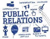 Public relations - PR concept