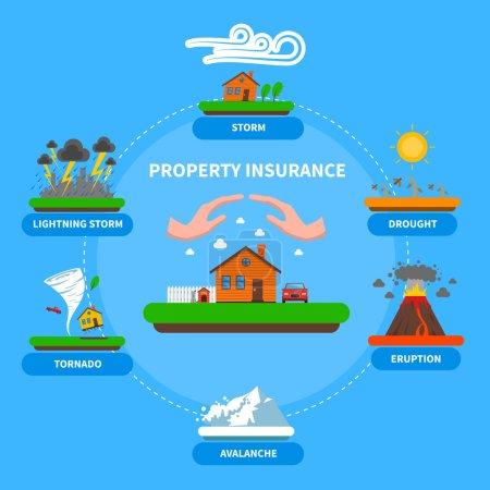 Property Insurance Natural Disaster Flat Banner