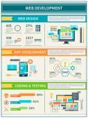 Webové stránky rozvoje infografika