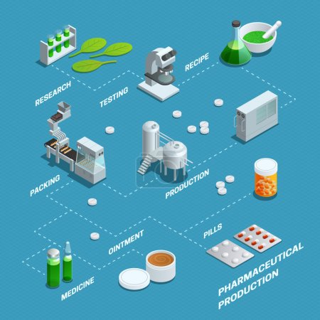 Illustration for Presentation by flowchart of pharmaceutical production steps from research to different end products isometric poster vector illustrations - Royalty Free Image