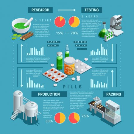 Illustration for Color isometric infographic depicting process of pharmaceutical production vector illustration - Royalty Free Image