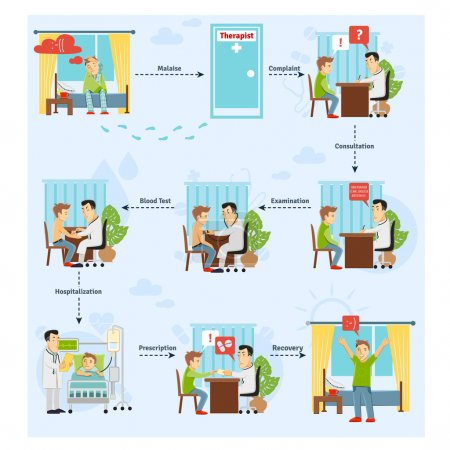 Illustration for Patient treatment process concept with consulting blood test diagnosis stages vector illustration - Royalty Free Image