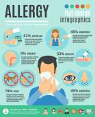 Alergie Infographics sada