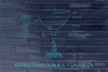concept d'entonnoirs de vente efficaces